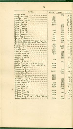 Allegany County tax records, 1872