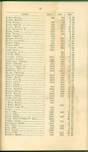 Allegany County tax records, Accident, 1872