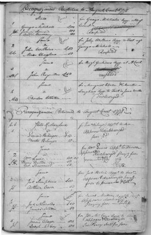 Recognizances Respited/Returned to August Court 1778