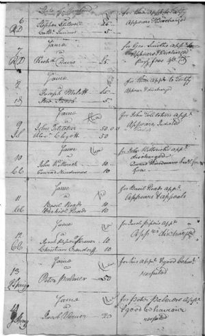 Recognizances Returned to August Court 1778