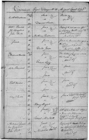 Criminal Tryal Docquett To August Court 1778