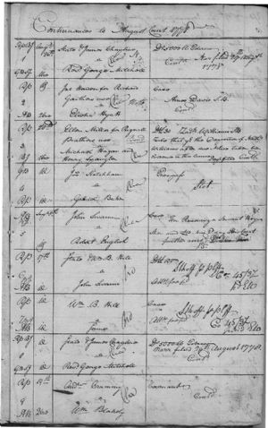 Continuances To August Court 1778