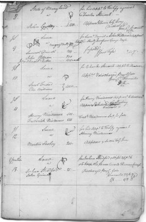Recognizances Returned to March Court 1779