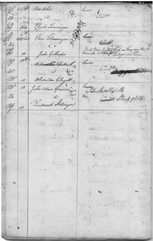 Continuances to March Courts 1779