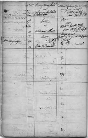 Criminal Writs to August Court 1779