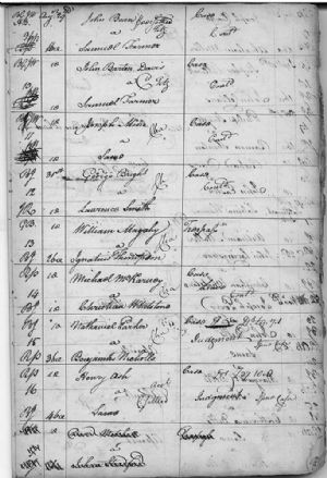 Continuances to August Court 1779