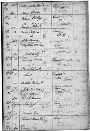 Original Writs to August Courts 1779