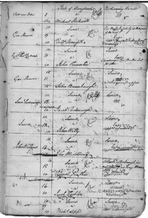 Criminal Writs to November Court 1779