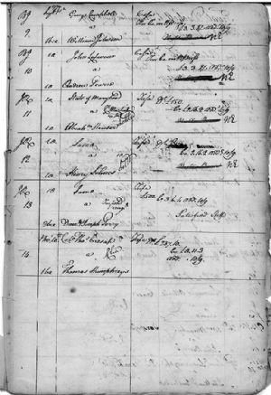 Judicial Writs to November Courts 1779