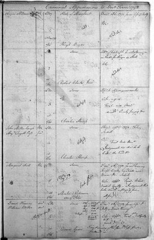 Criminal Appearances to December Term 1792