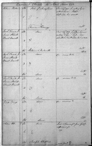 Criminal Trials to April Term 1793