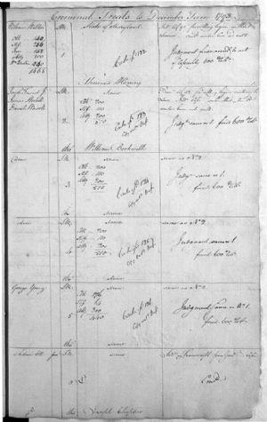 Criminal Trials to December Term 1793