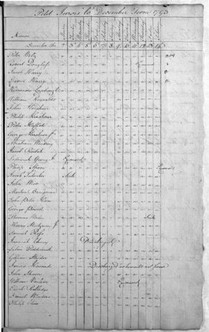 Petit Jurors to December Term 1793