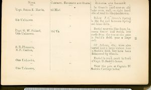 Page 13 - Burial Places of Confederate Soldiers, Washington County, Maryland.