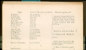 Page 14 - Burial Places of Confederate Soldiers, Washington County, Maryland.