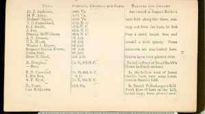 Page 15 - Burial Places of Confederate Soldiers, Washington County, Maryland.