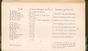 Page 16 - Burial Places of Confederate Soldiers, Washington County, Maryland