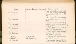 Page 20 - Burial Places of Confederate Soldiers, Washington County, Maryland.