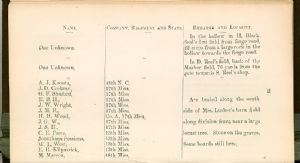 Page 24. Burial Places of Confederate Soldiers, Washington County, Maryland