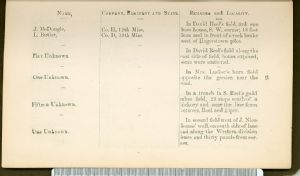 Page 25. Burial Places of Confederate Soldiers, Washington County, Maryland