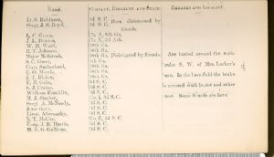 Page 27. Burial Places of Confederate Soldiers, Washington County, Maryland