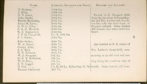 Page 29. Burial Places of Confederate Soldiers, Washington County, Maryland.