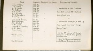 Page 33. Burial Places of Confederate Soldiers, Washington County, Maryland.