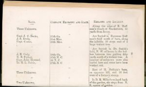 Page 34. Burial Places of Confederate Soldiers, Washington County, Maryland.