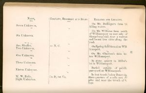Page 52, Burial Places of Confederate Soldiers, Washington County, Maryland.
