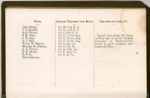 Page 82, Burial Places of Confederate Soldiers, Frederick County, Maryland