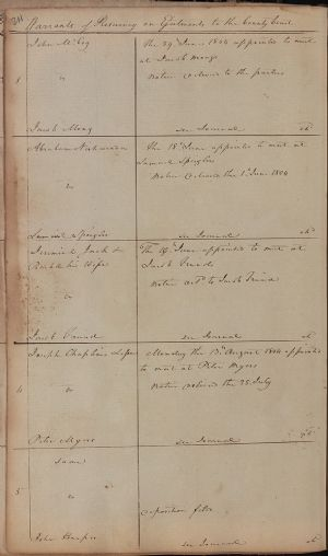 Warrants of Resurvey on Ejectments to the County Court, August Term 1804