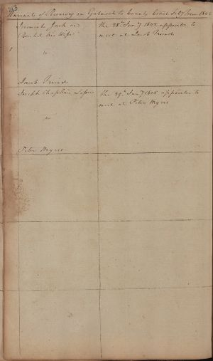 Warrants of Resurvey on Ejectment to the County Courts, February Term 1805