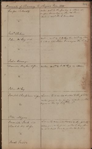 Warrants of Resurvey on Ejectments to the County Courts, August Term 1805