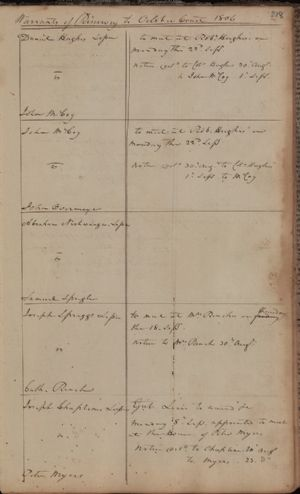 Warrants of Resurvey on Ejectments to the County Courts, October Term 1806