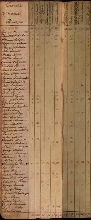 Marsh Hundred - Slaves