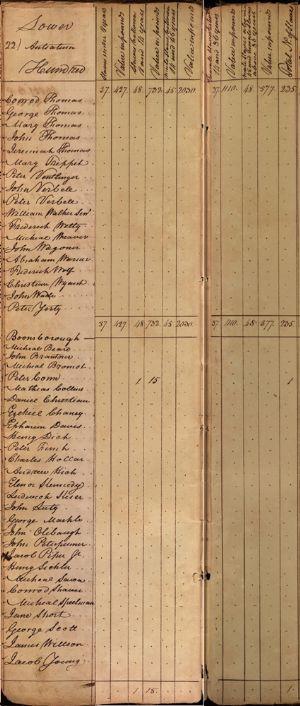 Lower Anteatam Hundred & Boonsborough - Slaves