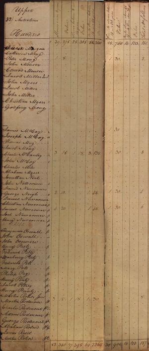 Upper Anteatam Hundred - Slaves