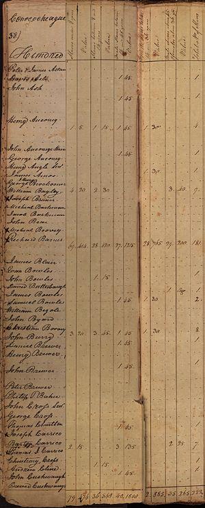 Conococheague Hundred - Slaves