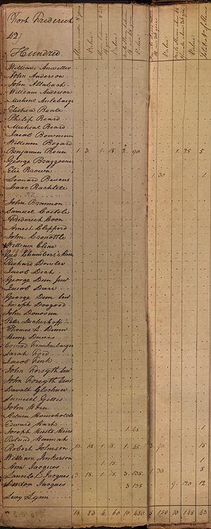 Fort Frederick Hundred - Slaves