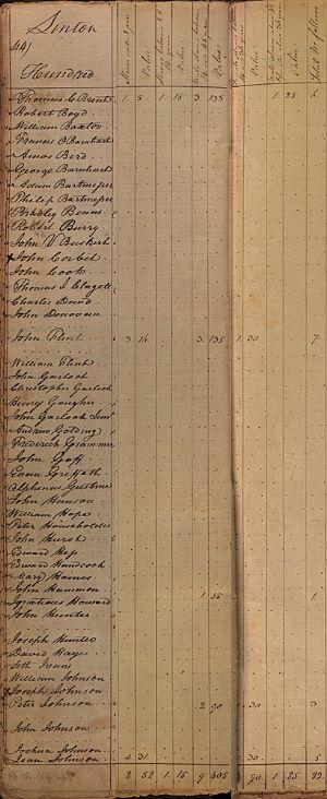 Linton Hundred - slaves
